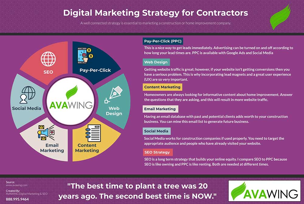 digital marketing for contractors infographic